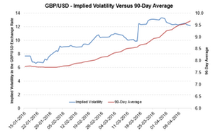uploads/2016/04/GBP-Vol-APr-151.png