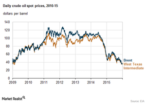 uploads/2016/01/crude-oil-prices1.png