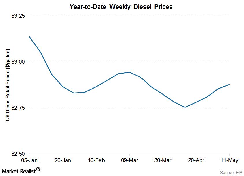 uploads///diesel prices