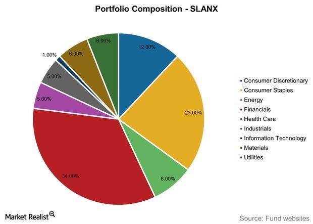 uploads///Portfolio Composition SLANX