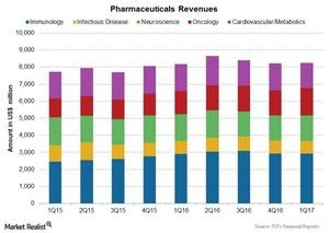 uploads///Chart  Pharmaceuticals