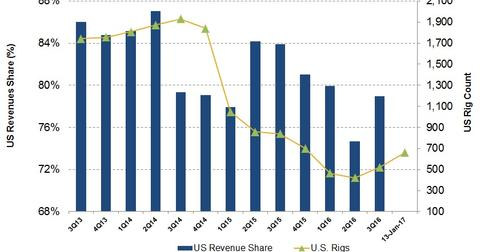 uploads///US Revenue and Rig Count