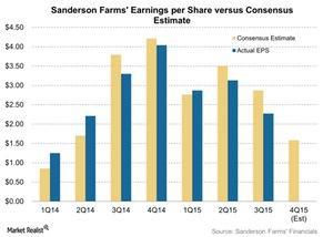 uploads/2015/12/Sanderson-Farms-Earnings-per-Share-versus-Consensus-Estimate-2015-12-111.jpg