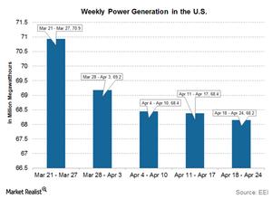 uploads/2015/05/part-5-electricity-prod1.png