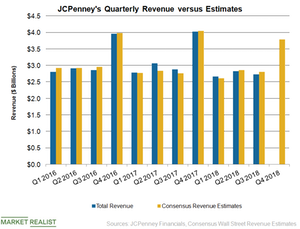 uploads///JCP Q Revenue