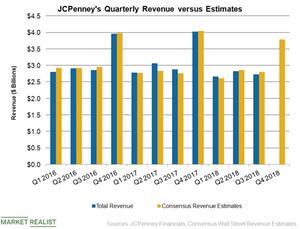 uploads/2019/02/JCP-Q4-Revenue-1.png