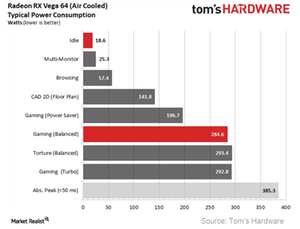 uploads///A_Semiconductors_AMDs Vega power consumption