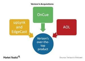 uploads/2015/05/Tel-VZ-ott-acquisitions1.jpg