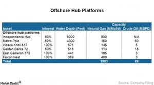 uploads/2015/05/Offshore-Hub-Platforms1.jpg