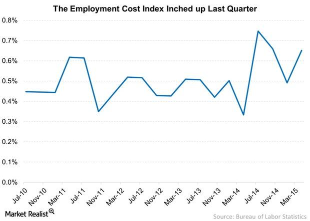 uploads///The Employment Cost Index Inched up Last Quarter