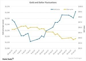 uploads/2017/07/Gold-and-Dollar-Fluctuations-2017-07-31-1.jpg