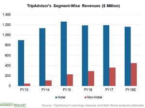 uploads/2019/02/Chart-2-Segment-Revenues-1.png