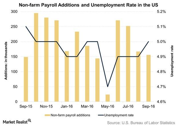 uploads///Non farm Payroll Additions and Unemployment Rate in the US