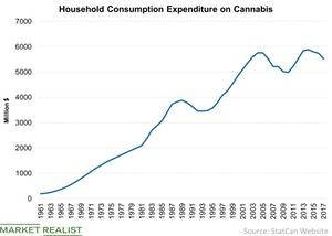 uploads/2018/09/Household-Consumption-Expenditure-on-Cannabis-2018-09-05-1.jpg