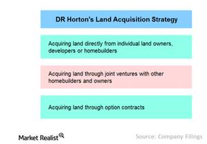 uploads/2015/07/Chart-5-land-strategy11.png
