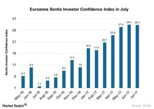 uploads/2017/07/Eurozone-Sentix-Investor-Confidence-Index-in-July-2017-07-17-1.jpg