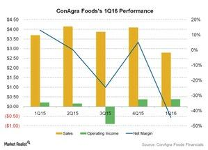 uploads///ConAgra Foodss Q Performance