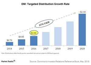 uploads/2016/11/dm-targeted-distribtuion-growth-1.jpg