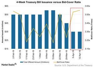 uploads/2016/04/4-Week-Treasury-Bill-Issuance-versus-Bid-Cover-Ratio-2016-04-171.jpg