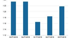 uploads///symantec revenues