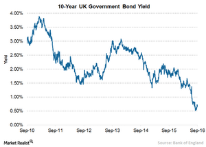 uploads/// UK Yield