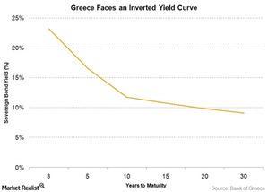 uploads///GReece yield curve