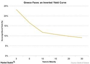 uploads/2015/04/GReece-yield-curve1.jpg