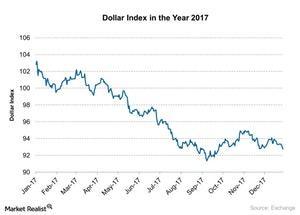 uploads///Dollar Index