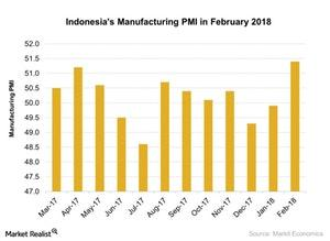 uploads///Indonesias Manufacturing PMI in February