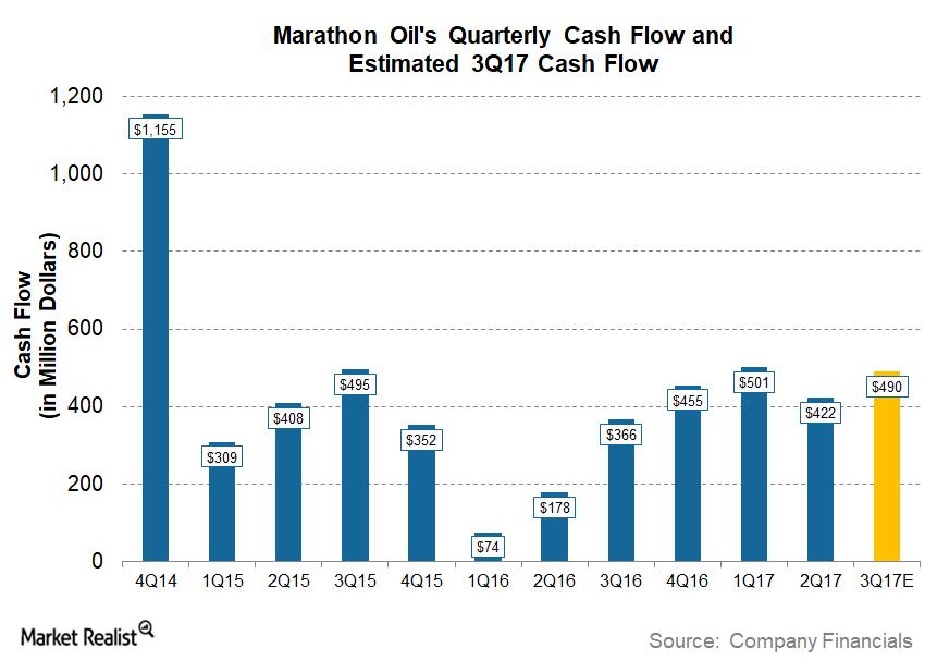 uploads///MRO Q Pre Cash Flow