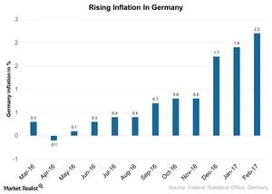 uploads/2017/03/Rising-Inflation-In-Germany-2017-03-09-1.jpg