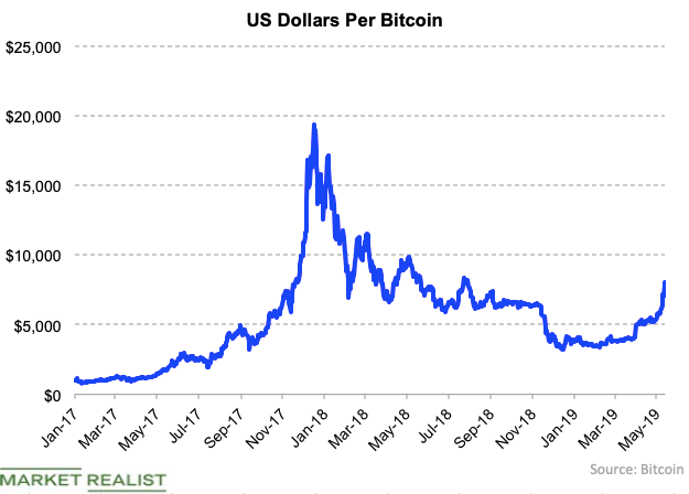 uploads///Bitcoin