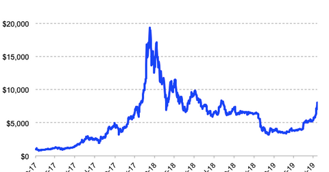 uploads/2019/05/Bitcoin.png