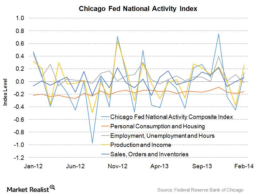 uploads///Chicago Fed National Activity