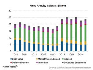 uploads/2015/03/3.1-FA-sales1.png