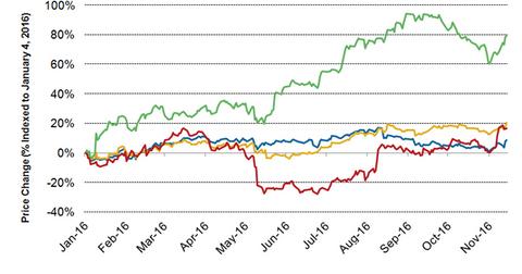 uploads/2016/11/tjx-stock-price-1.png
