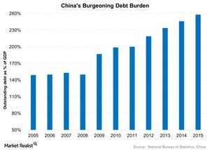 uploads///Chinas Burgeoning Debt Burden