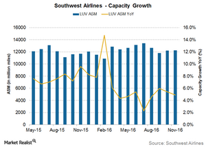 uploads/2017/03/Southwest-airlines-capacity-1.png