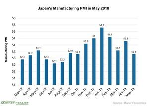 uploads/2018/06/Japans-Manufacturing-PMI-in-May-2018-2018-06-11-1.jpg