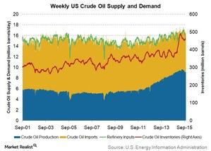 uploads/2015/10/weekly-crude-oil-supply-and-demand-long-term1.jpg