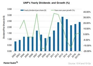uploads///UNP Dividend