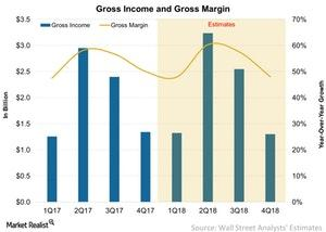 uploads/2017/12/Gross-Income-and-Gross-Margin-2017-12-24-1.jpg