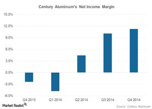 uploads/2015/02/net-income-margin1.png