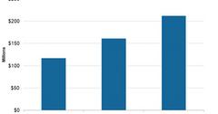 uploads///BlackBerry Good Technology Revenues