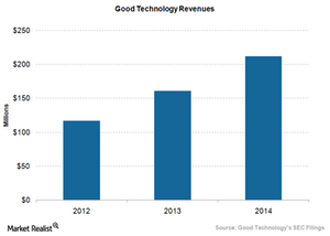 uploads/2015/10/BlackBerry-Good-Technology-Revenues1.png