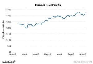 uploads/2016/11/Bunker-fuel-prices-6-1.jpg