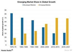 uploads/2017/04/Emerging-Market-Share-In-Global-Growth-2017-04-13-1.jpg
