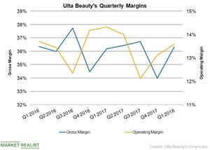 uploads/2018/06/ULTA-Margins-2-1.png