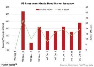 uploads/2015/11/US-Investment-Grade-Bond-Market-Issuance-2015-11-121.jpg