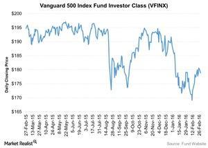 uploads/2016/03/Vanguard-500-Index-Fund-Investor-Class-VFINX-2016-03-021.jpg